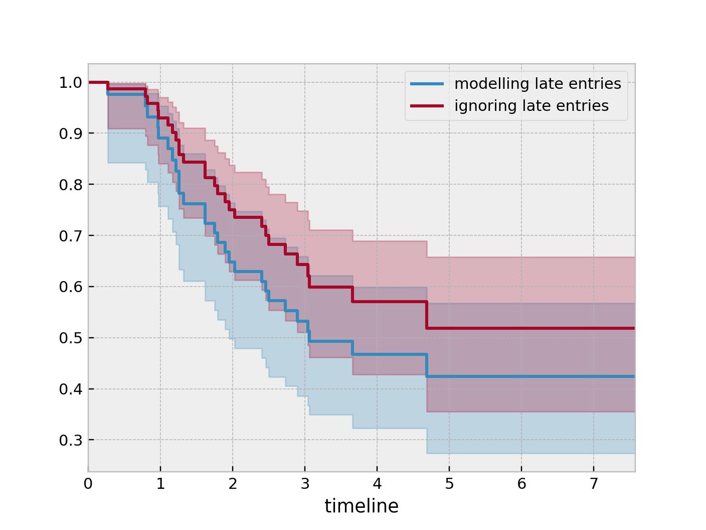Estimating univariate models — lifelines 0 22 3 documentation