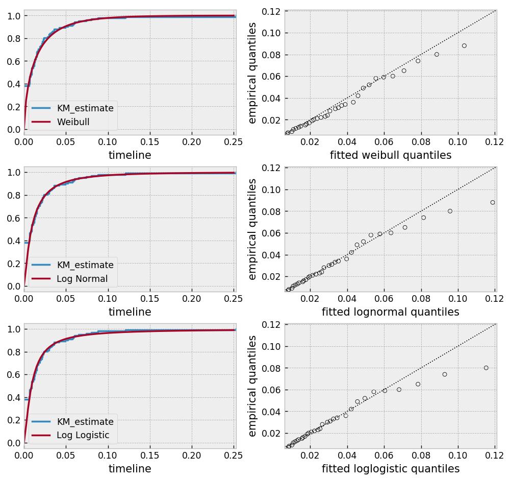 Estimating univariate models — lifelines 0 22 4 documentation